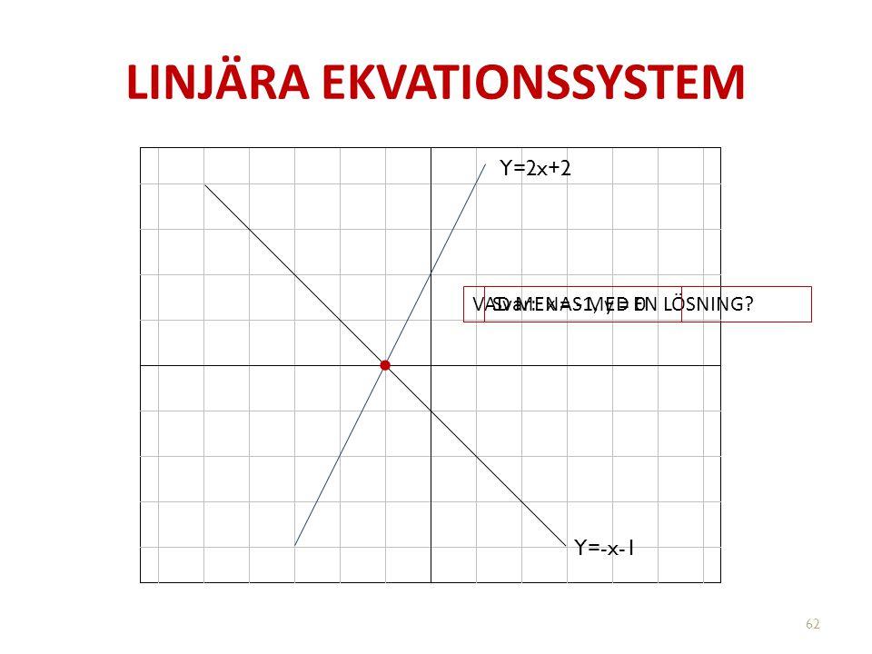 LINJÄRA EKVATIONSSYSTEM Y=2x+2 Y=-x-1 VAD MENAS MED EN LÖSNING?Svar: x = -1, y = 0 62