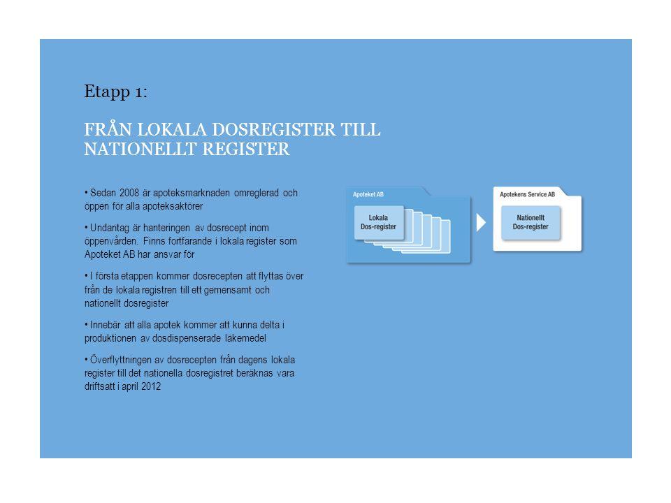 Etapp 1: FRÅN LOKALA DOSREGISTER TILL NATIONELLT REGISTER Sedan 2008 är apoteksmarknaden omreglerad och öppen för alla apoteksaktörer Undantag är hant