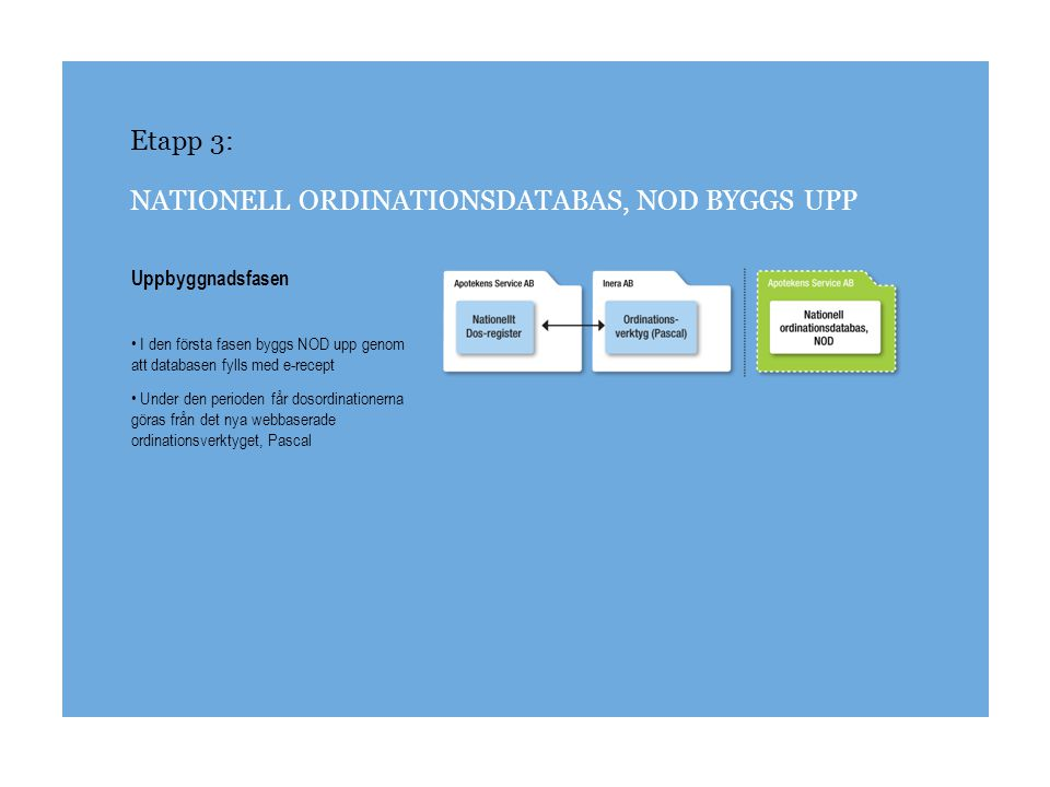 Etapp 3: NATIONELL ORDINATIONSDATABAS, NOD BYGGS UPP Åtkomstfasen I den andra fasen kan NOD börja användas De som är förskrivare kommer nu att ha tillgång till uppgifter om öppenvårds- ordinationer, dosordinationer och utlämnade läkemedel.