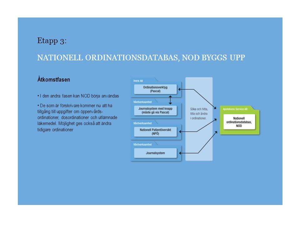 Etapp 3: NATIONELL ORDINATIONSDATABAS, NOD BYGGS UPP Åtkomstfasen I den andra fasen kan NOD börja användas De som är förskrivare kommer nu att ha till