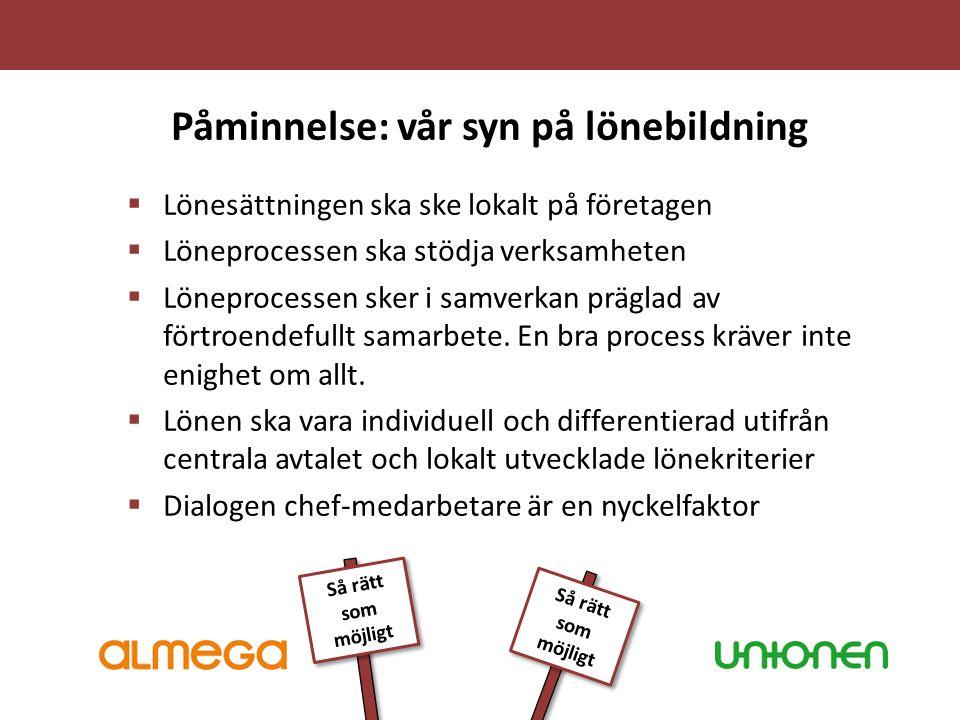 Påminnelse: vår syn på lönebildning  Lönesättningen ska ske lokalt på företagen  Löneprocessen ska stödja verksamheten  Löneprocessen sker i samver