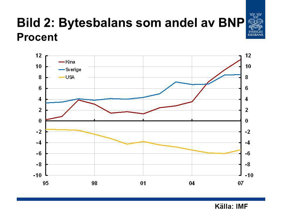 Bild 2: Bytesbalans som andel av BNP Procent Källa: IMF