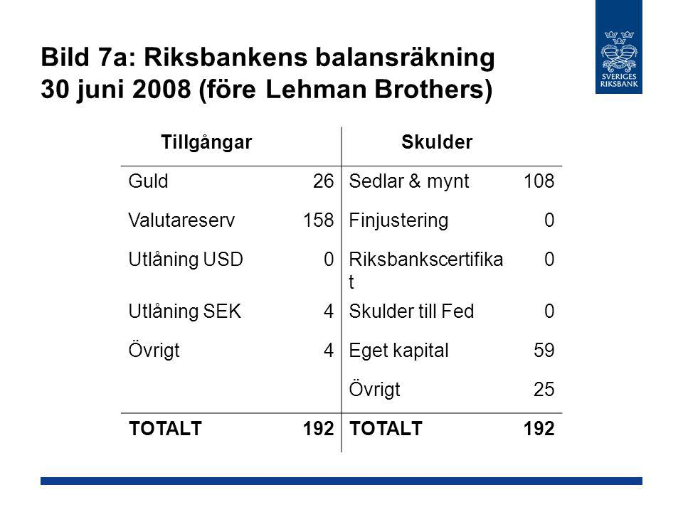 Bild 7a: Riksbankens balansräkning 30 juni 2008 (före Lehman Brothers) Tillgångar Skulder Guld26Sedlar & mynt108 Valutareserv158Finjustering0 Utlåning