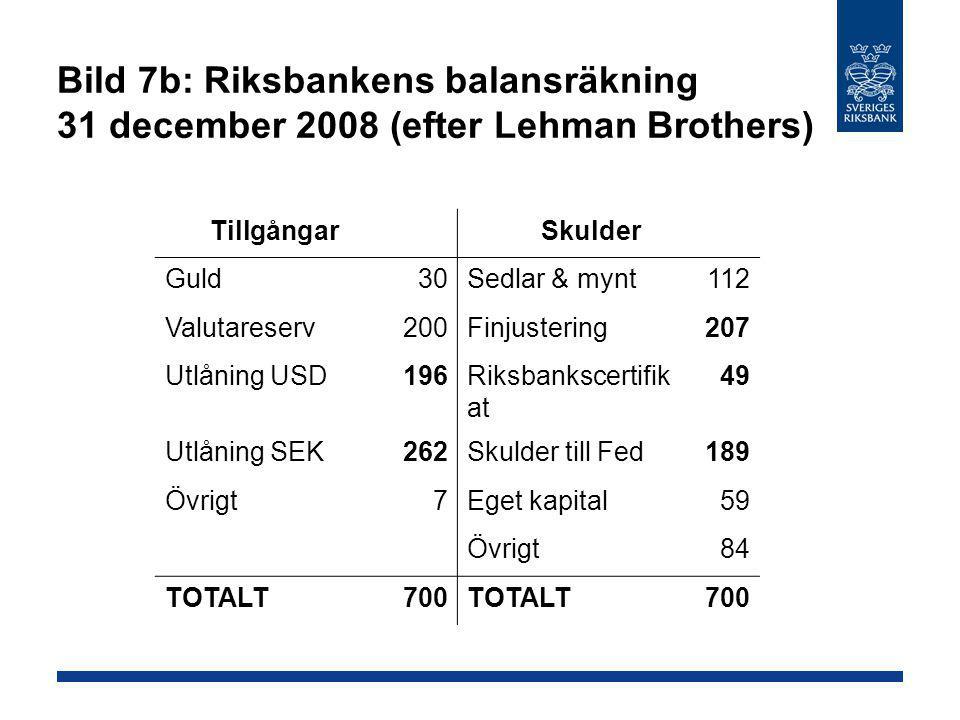Bild 7b: Riksbankens balansräkning 31 december 2008 (efter Lehman Brothers) Tillgångar Skulder Guld30Sedlar & mynt112 Valutareserv200Finjustering207 U