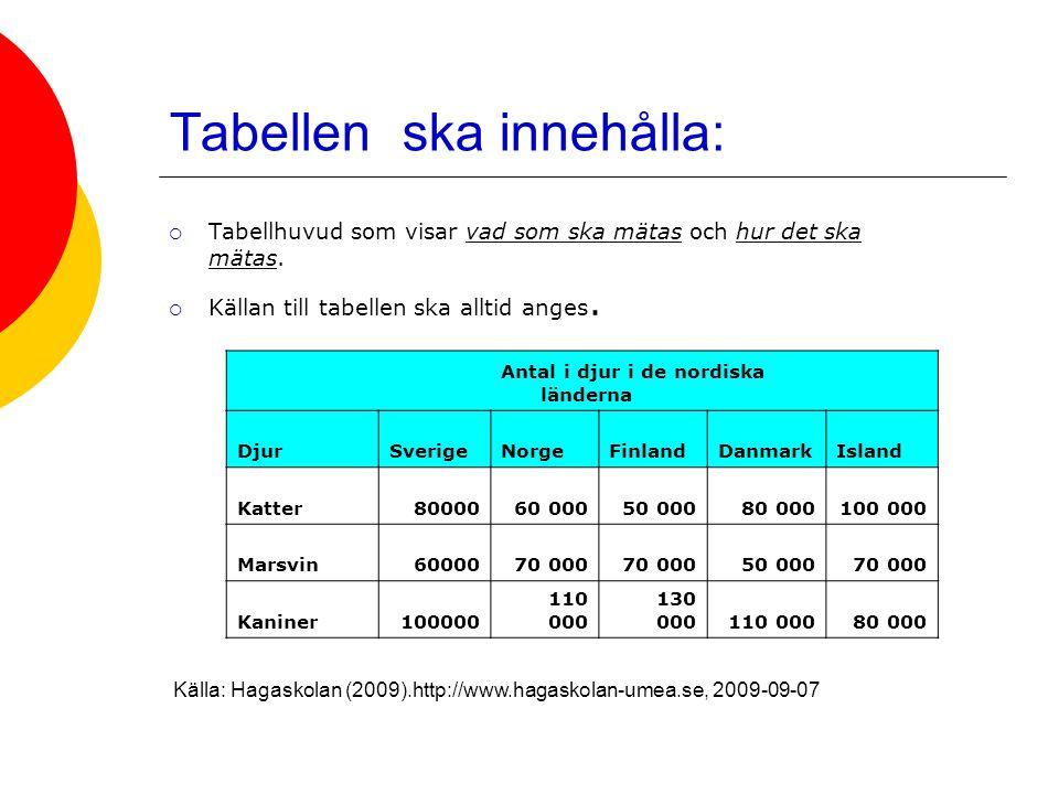 Tabellen ska innehålla:  Tabellhuvud som visar vad som ska mätas och hur det ska mätas.