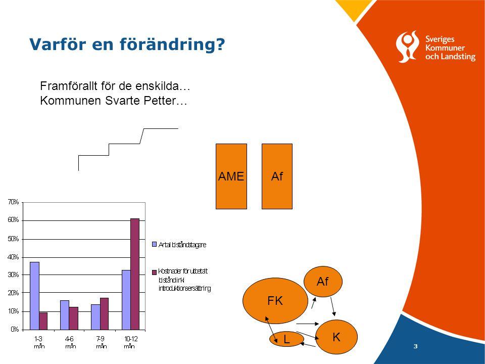 3 Varför en förändring FK Af K Framförallt för de enskilda… Kommunen Svarte Petter… AME L Af
