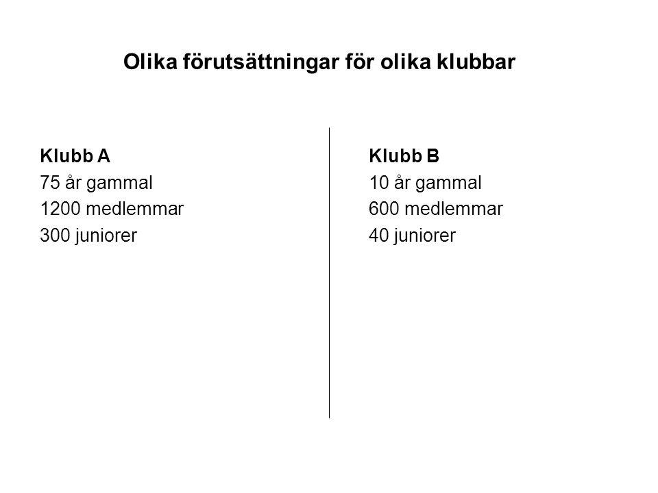 Olika förutsättningar för olika klubbar Klubb AKlubb B 75 år gammal10 år gammal 1200 medlemmar600 medlemmar 300 juniorer40 juniorer