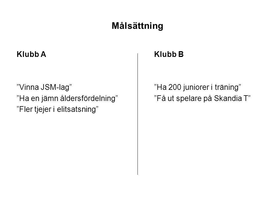 """Målsättning Klubb AKlubb B """"Vinna JSM-lag""""""""Ha 200 juniorer i träning"""" """"Ha en jämn åldersfördelning""""""""Få ut spelare på Skandia T"""" """"Fler tjejer i elitsat"""