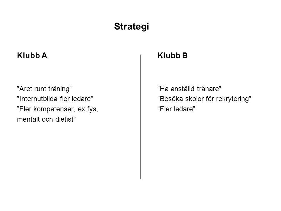 """Strategi Klubb AKlubb B """"Året runt träning""""""""Ha anställd tränare"""" """"Internutbilda fler ledare""""""""Besöka skolor för rekrytering"""" """"Fler kompetenser, ex fys,"""