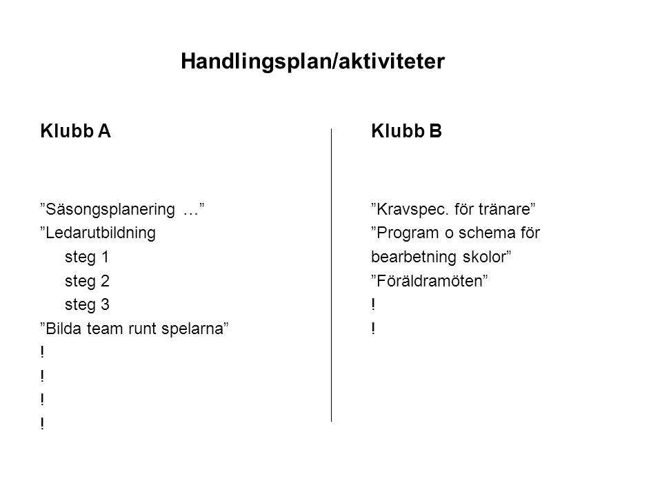 """Handlingsplan/aktiviteter Klubb AKlubb B """"Säsongsplanering …""""""""Kravspec. för tränare"""" """"Ledarutbildning""""Program o schema för steg 1bearbetning skolor"""" s"""