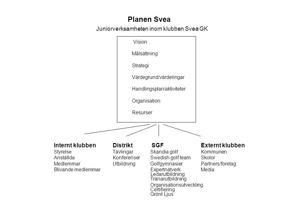 Planen Svea Juniorverksamheten inom klubben Svea GK Vision Målsättning Strategi Värdegrund/värderingar Handlingsplan/aktiviteter Organisation Resurser
