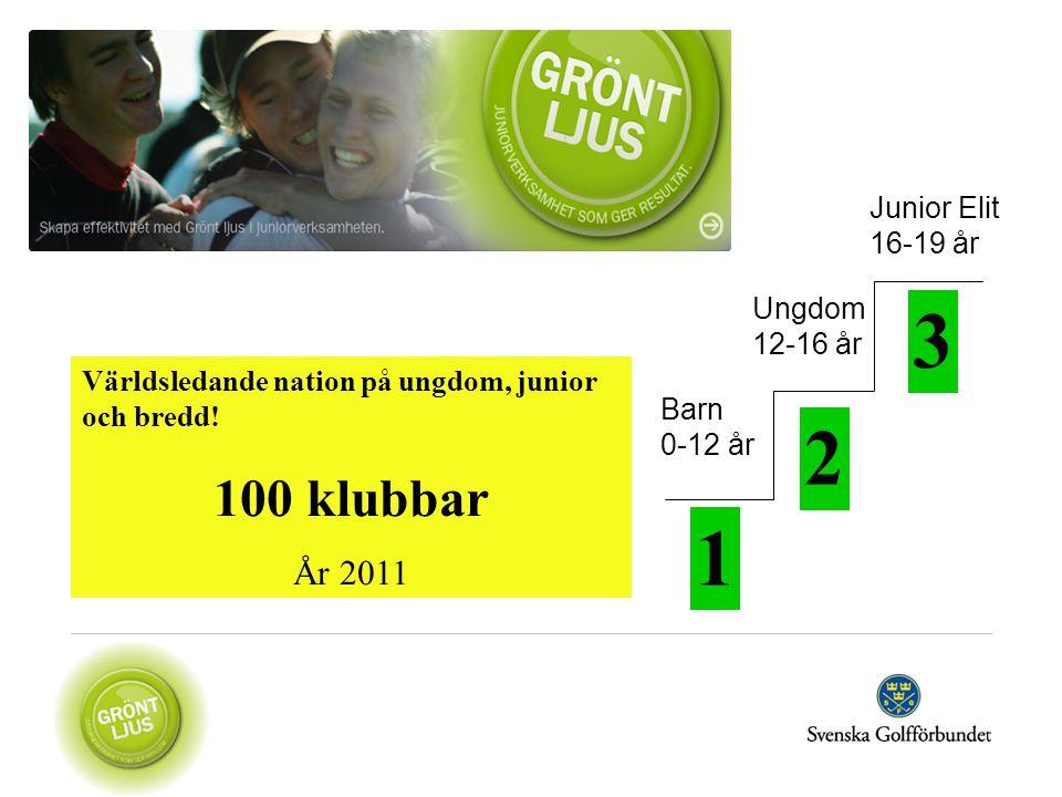 1 2 3 Barn 0-12 år Ungdom 12-16 år Junior Elit 16-19 år Världsledande nation på ungdom, junior och bredd! 100 klubbar År 2011