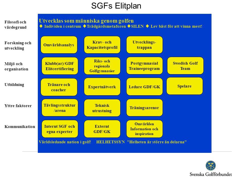 SGFs Elitplan Filosofi och värdegrund Forskning och utveckling Miljö och organisation Utbildning Yttre faktorer Kommunikation Utvecklas som människa g