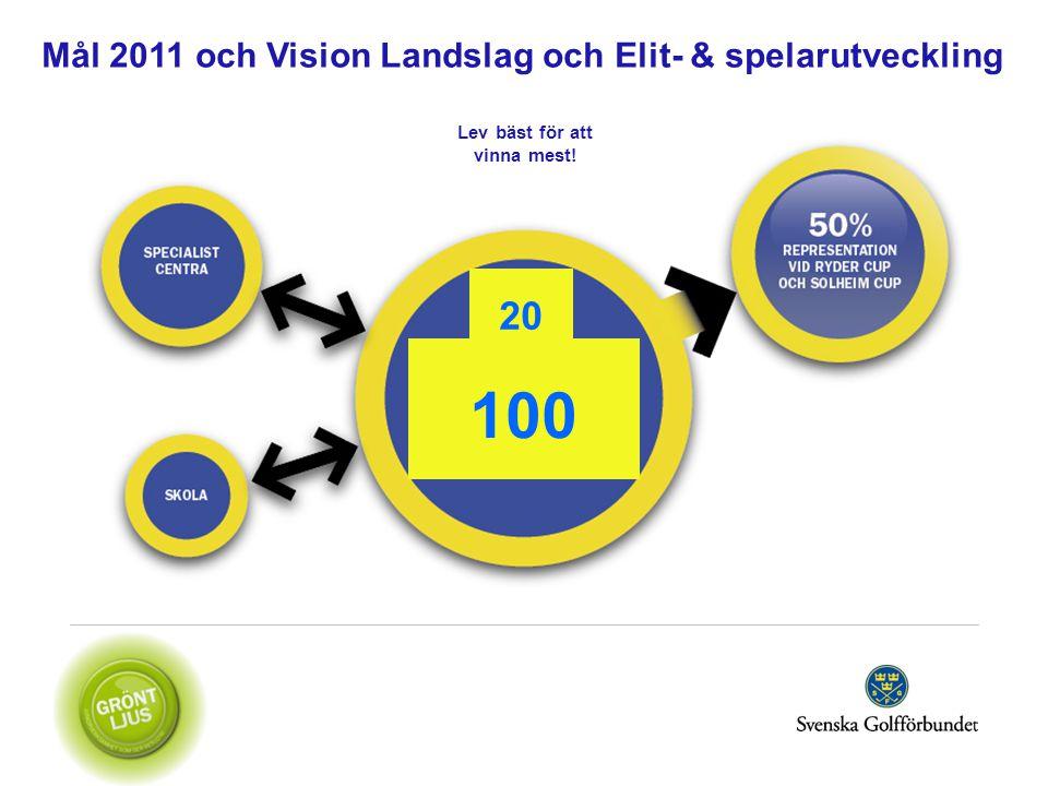 Mål 2011 och Vision Landslag och Elit- & spelarutveckling 100 20 Lev bäst för att vinna mest!