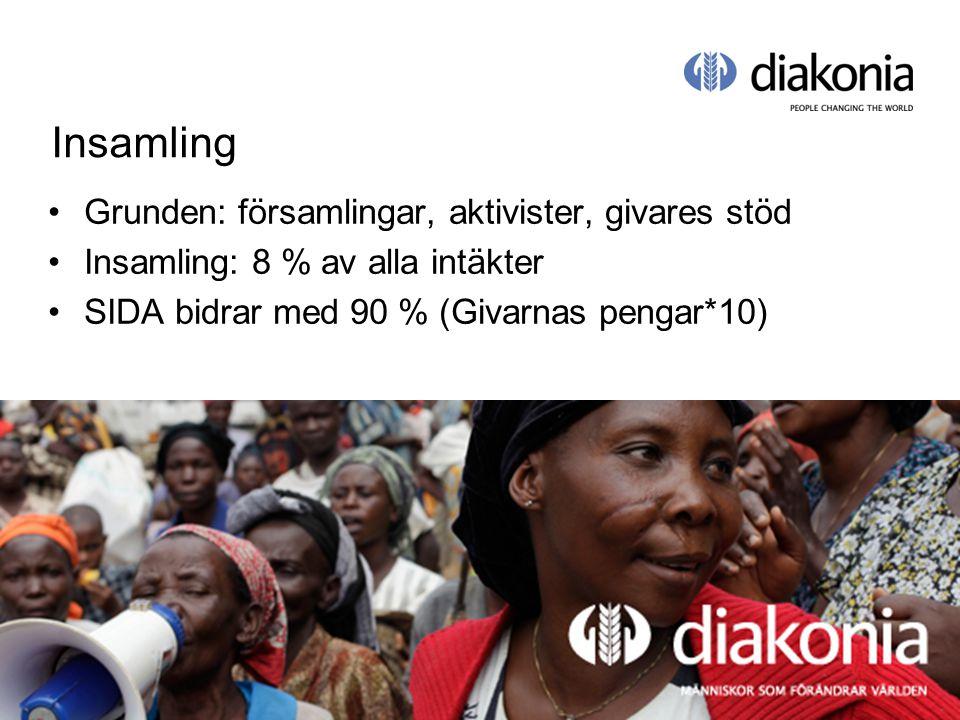 © Diakonia 18 Insamling Grunden: församlingar, aktivister, givares stöd Insamling: 8 % av alla intäkter SIDA bidrar med 90 % (Givarnas pengar*10)