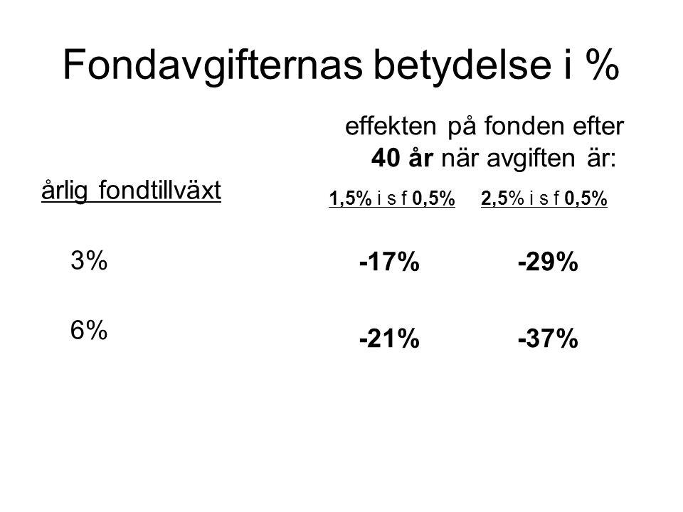 Fondavgifternas betydelse i % årlig fondtillväxt 3% 6% effekten på fonden efter 40 år när avgiften är: 1,5% i s f 0,5% 2,5% i s f 0,5% -17% -29% -21% -37%