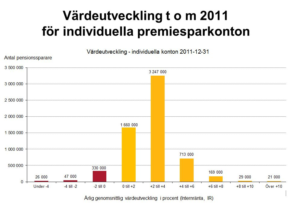 Värdeutveckling t o m 2011 för individuella premiesparkonton