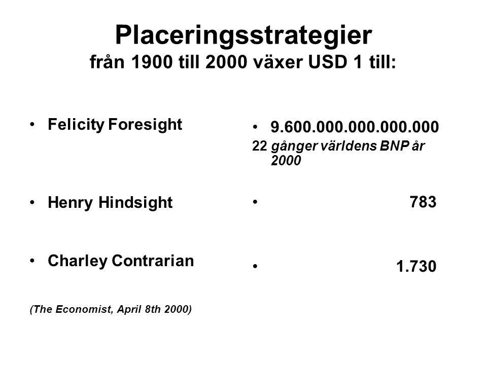 Placeringsstrategier från 1900 till 2000 växer USD 1 till: Felicity Foresight Henry Hindsight Charley Contrarian (The Economist, April 8th 2000) 9.600.000.000.000.000 22 gånger världens BNP år 2000 783 1.730