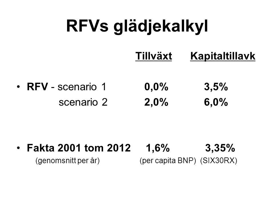 RFVs glädjekalkyl RFV - scenario 1 scenario 2 Fakta 2001 tom 2012 (genomsnitt per år) TillväxtKapitaltillavk 0,0% 3,5% 2,0% 6,0% 1,6% 3,35% (per capita BNP) (SIX30RX)