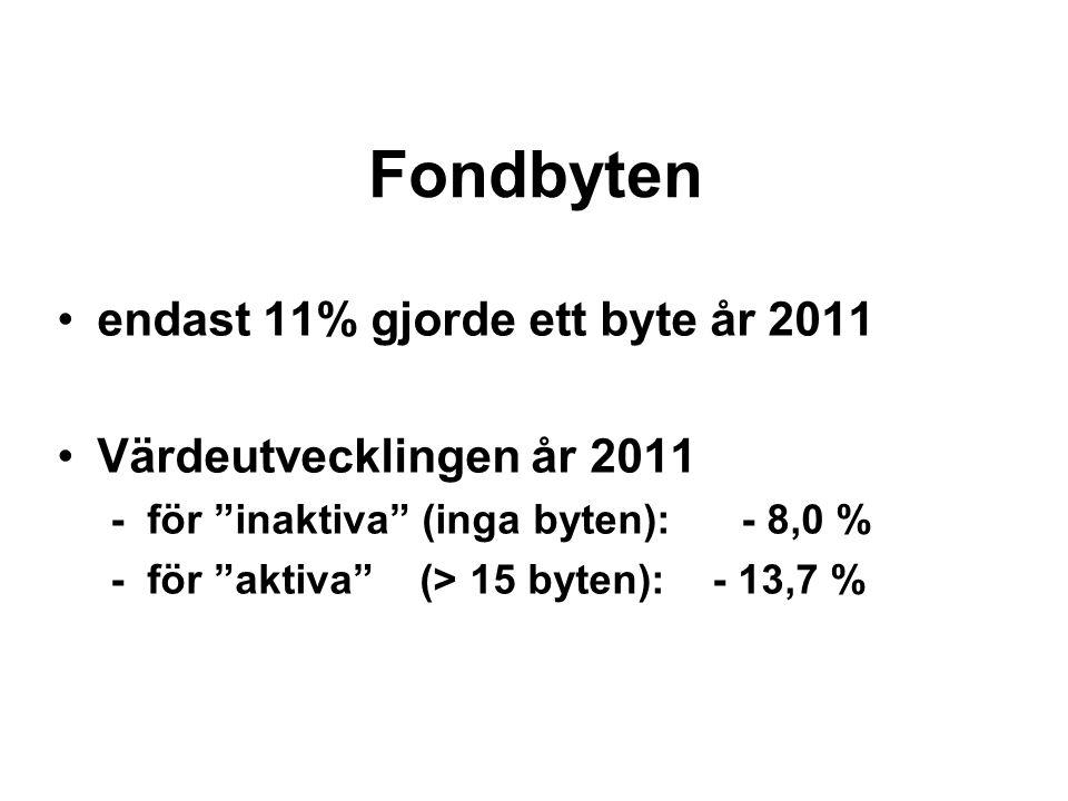 Fondbyten endast 11% gjorde ett byte år 2011 Värdeutvecklingen år 2011 - för inaktiva (inga byten): - 8,0 % - för aktiva (> 15 byten): - 13,7 %