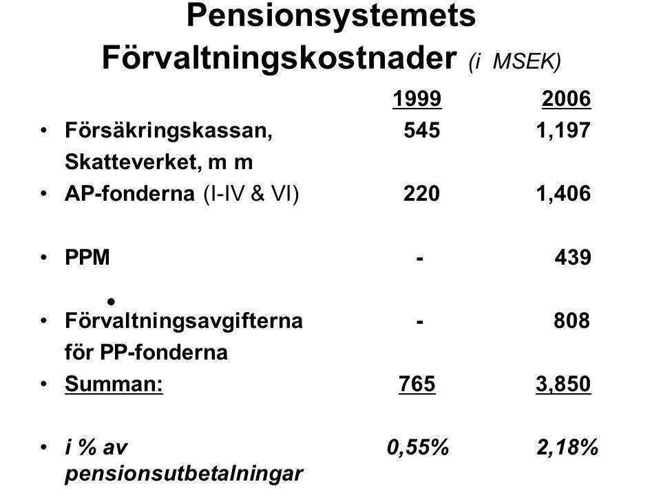 Pensionsystemets Förvaltningskostnader (i MSEK) Försäkringskassan, Skatteverket, m m AP-fonderna (I-IV & VI) PPM Förvaltningsavgifterna för PP-fonderna Summan: i % av pensionsutbetalningar 1999 2006 545 1,197 2201,406 - 439 - 808 7653,850 0,55%2,18%