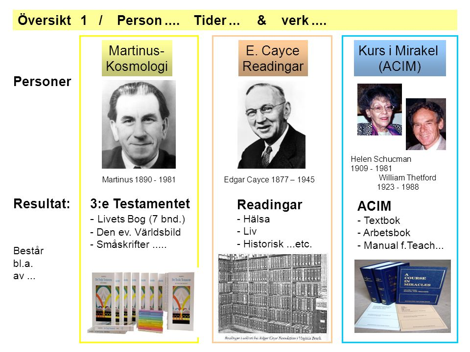 Martinus 1890 - 1981Edgar Cayce 1877 – 1945 Helen Schucman 1909 - 1981 William Thetford 1923 - 1988 Readingar - Hälsa - Liv - Historisk...etc.
