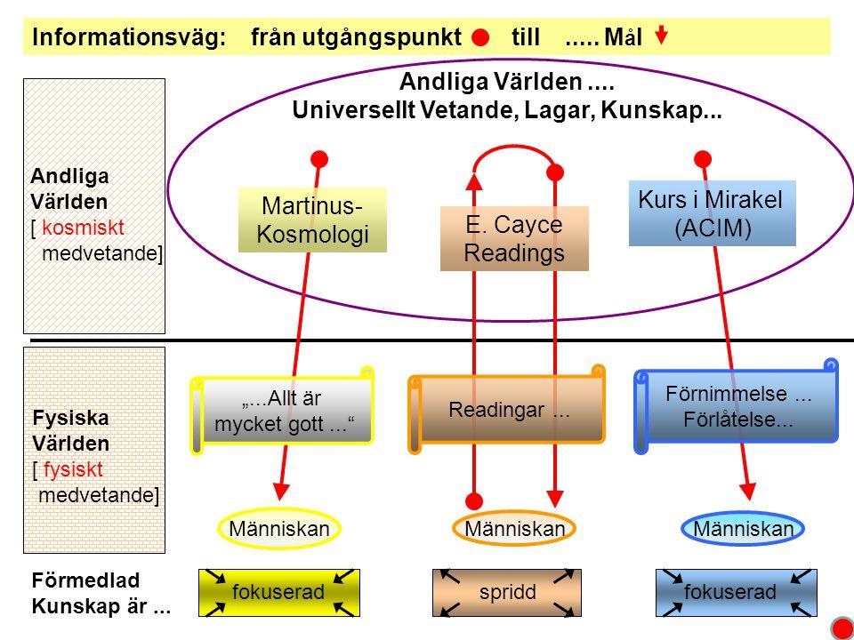 Jämförelse: nuvarande läge Martinus-KosmologiE.Cayce ACIM...