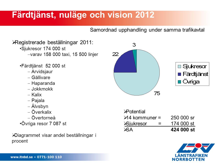  Registrerade beställningar 2011: Sjukresor 174 000 st  varav 158 000 taxi, 15 500 linjer Färdtjänst 52 000 st  Arvidsjaur  Gällivare  Haparanda