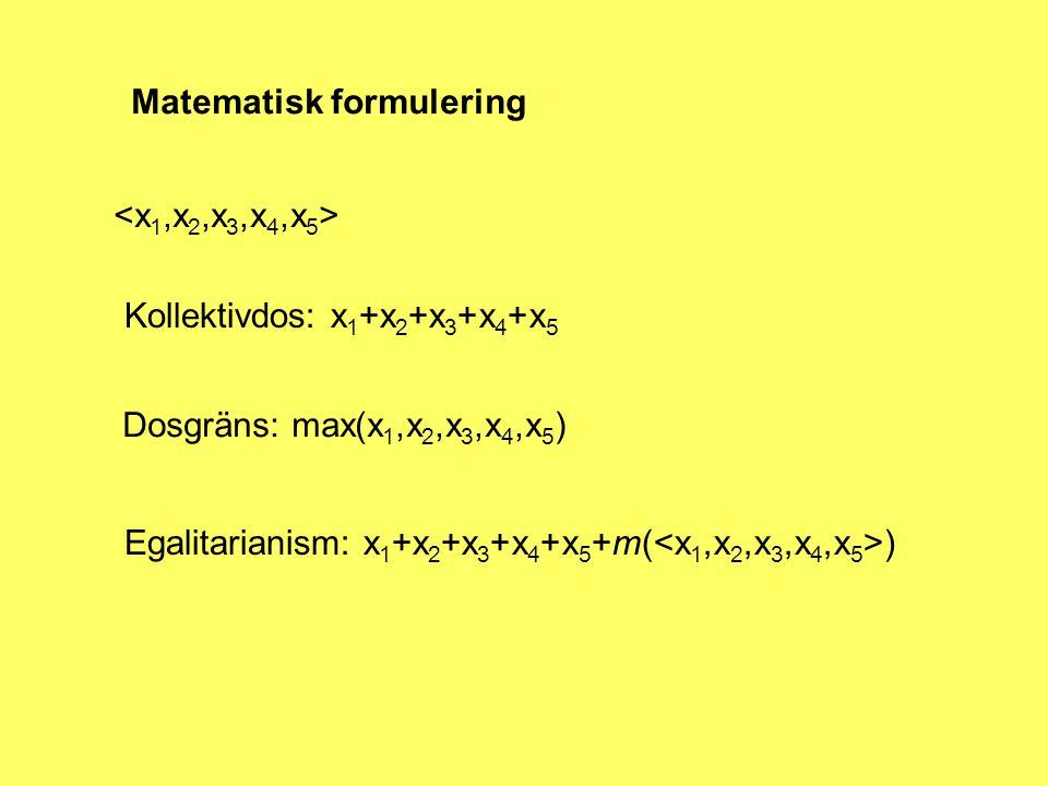 Matematisk formulering Kollektivdos: x 1 +x 2 +x 3 +x 4 +x 5 Dosgräns: max(x 1,x 2,x 3,x 4,x 5 ) Egalitarianism: x 1 +x 2 +x 3 +x 4 +x 5 +m( )