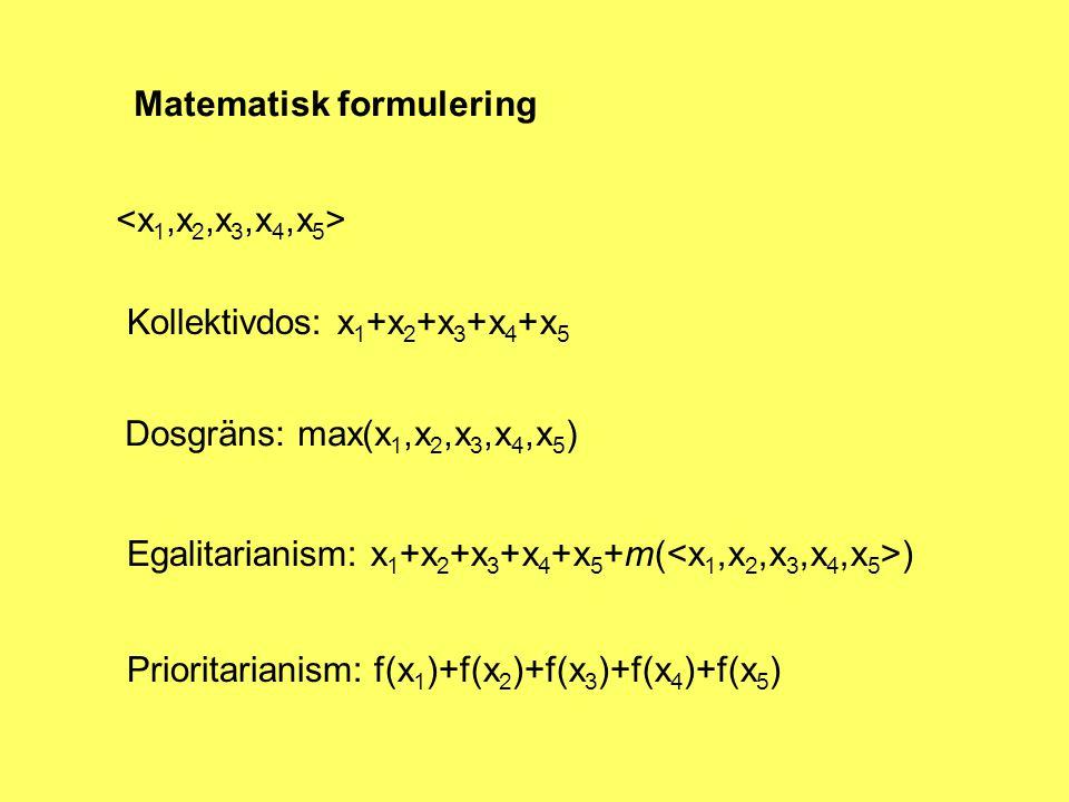Matematisk formulering Kollektivdos: x 1 +x 2 +x 3 +x 4 +x 5 Dosgräns: max(x 1,x 2,x 3,x 4,x 5 ) Egalitarianism: x 1 +x 2 +x 3 +x 4 +x 5 +m( ) Prioritarianism: f(x 1 )+f(x 2 )+f(x 3 )+f(x 4 )+f(x 5 )