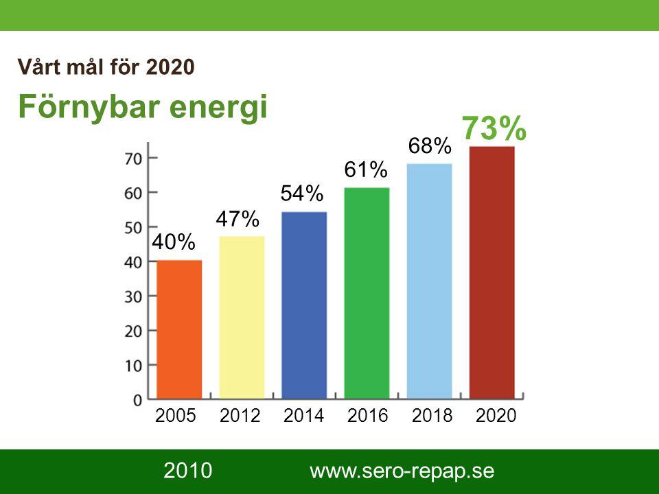 5 Vårt mål för 2020 Förnybar energi 200520122014201620182020 40% 47% 54% 61% 68% 73% 2010 www.sero-repap.se