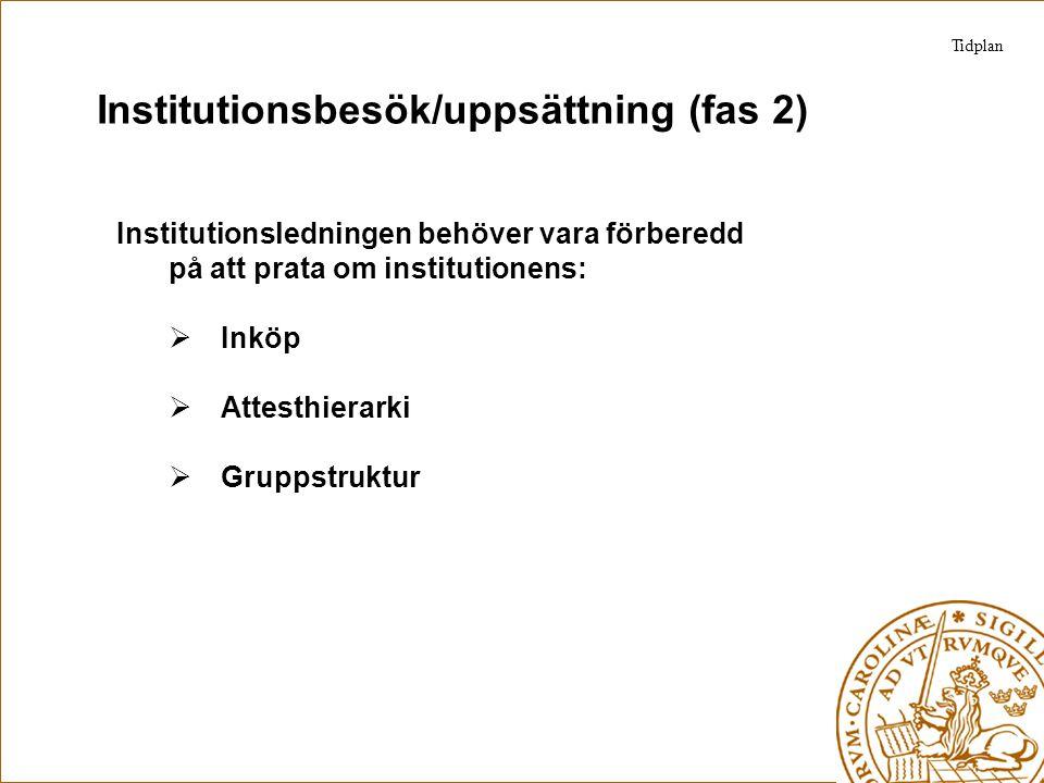 Institutionsbesök/uppsättning (fas 2) Institutionsledningen behöver vara förberedd på att prata om institutionens:  Inköp  Attesthierarki  Gruppstr