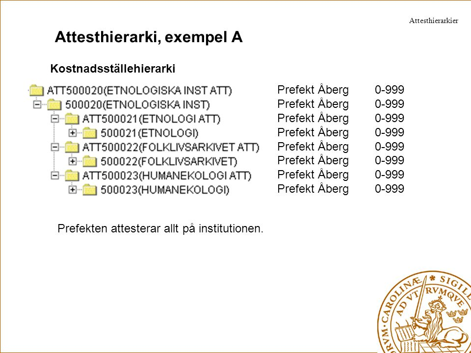 Attesthierarki, exempel B Kostnadsställehierarki Prefekt Åberg 0-999 Avd f Widén 0-999 Avd f Sjösten 0-999 Avd f Hansson 0-999 Prefekten attesterar för huvudkostnadsstället och avdelningsföreståndarna/motsv attesterar allt på sina respektive avdelningar.
