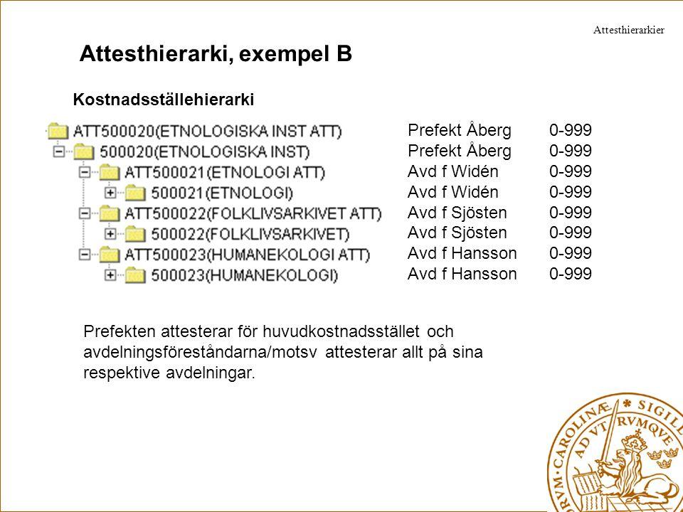 Attesthierarki, exempel C Kostnadsställehierarki Prefekt Åberg 25-999 Avd f Widén 0-999 Avd f Sjösten 0-999 Avd f Hansson 0-999 Avdelningsföreståndarna/motsv attesterar allt på sina respektive avdelningar och om beloppet överstiger 25 tkr attesterar även prefekten.
