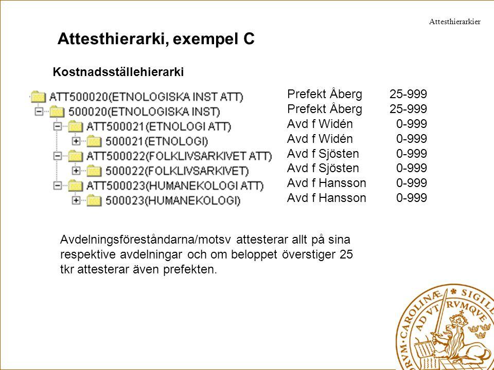 Attesthierarki, exempel C Kostnadsställehierarki Prefekt Åberg 25-999 Avd f Widén 0-999 Avd f Sjösten 0-999 Avd f Hansson 0-999 Avdelningsföreståndarn