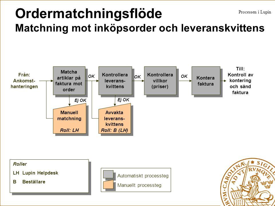Ordermatchningsflöde Matchning mot inköpsorder och leveranskvittens Matcha artiklar på faktura mot order Från: Ankomst- hanteringen Kontrollera levera