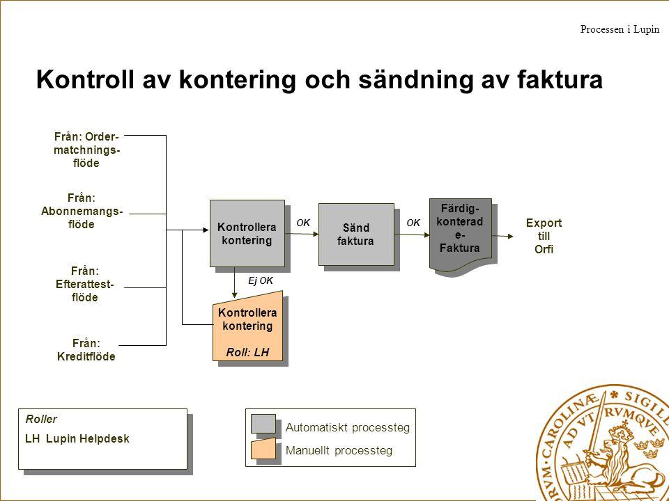 Kontroll av kontering och sändning av faktura Färdig- konterad e- Faktura Kontrollera kontering Roll: LH Kontrollera kontering Sänd faktura OK Ej OK O