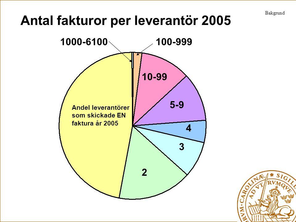 Antal fakturor per leverantör 2005 Andel leverantörer som skickade EN faktura år 2005 2 3 4 5-9 10-99 100-9991000-6100 Bakgrund