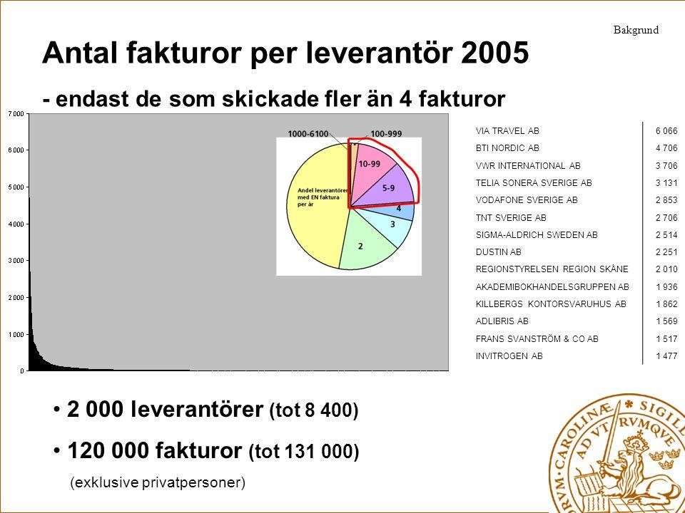 Antal fakturor per leverantör 2005 - endast de som skickade fler än 4 fakturor 2 000 leverantörer (tot 8 400) 120 000 fakturor (tot 131 000) (exklusiv