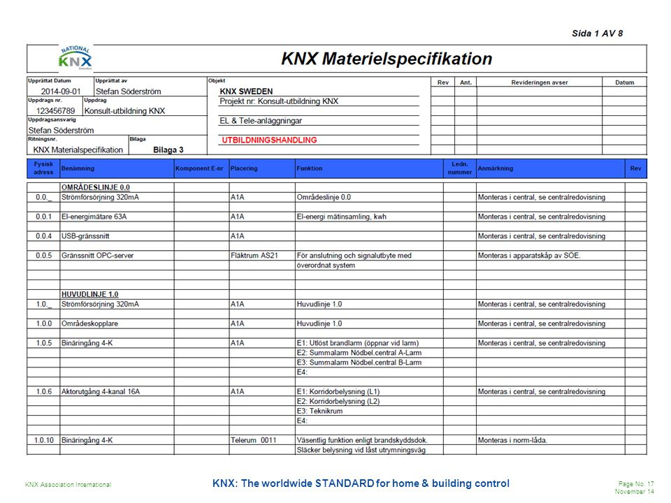 KNX Association International Page No. 17 November 14 KNX: The worldwide STANDARD for home & building control