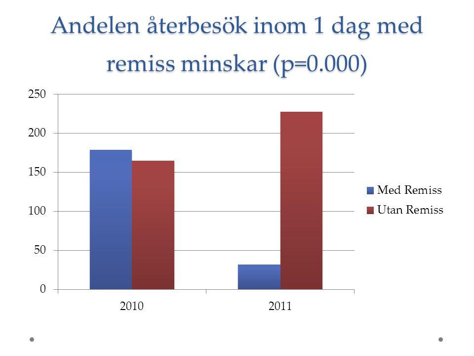 Andelen återbesök inom 1 dag med remiss minskar (p=0.000)