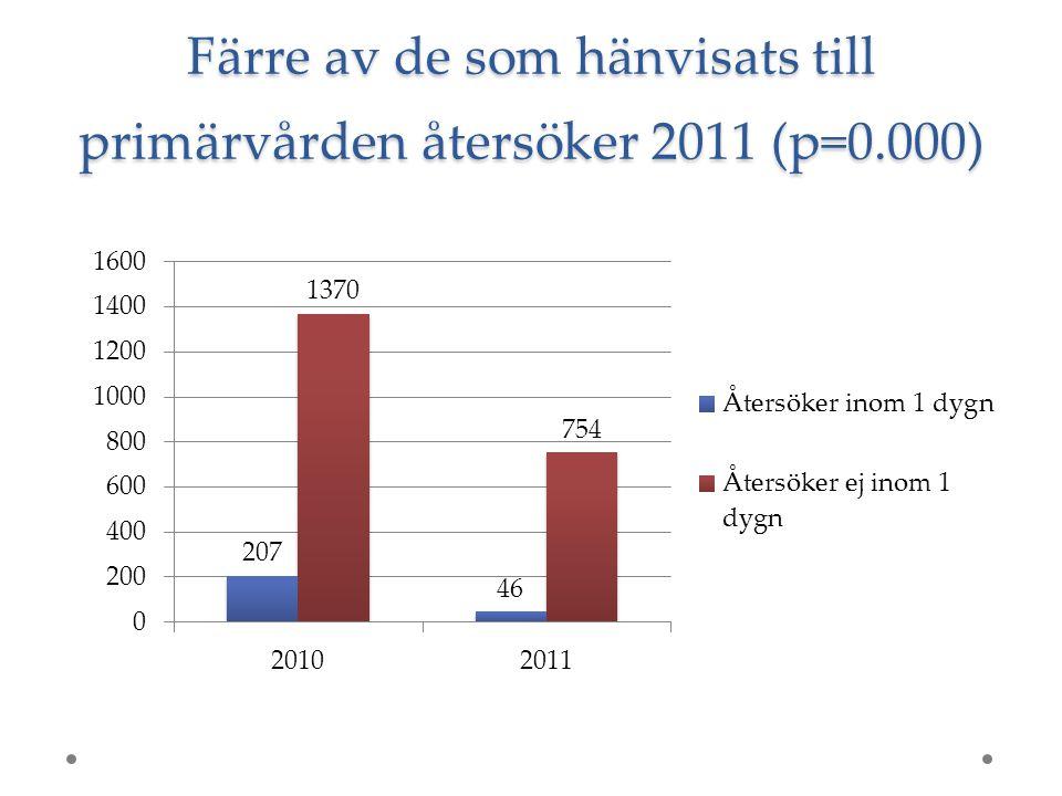 Färre av de som hänvisats till primärvården återsöker 2011 (p=0.000)