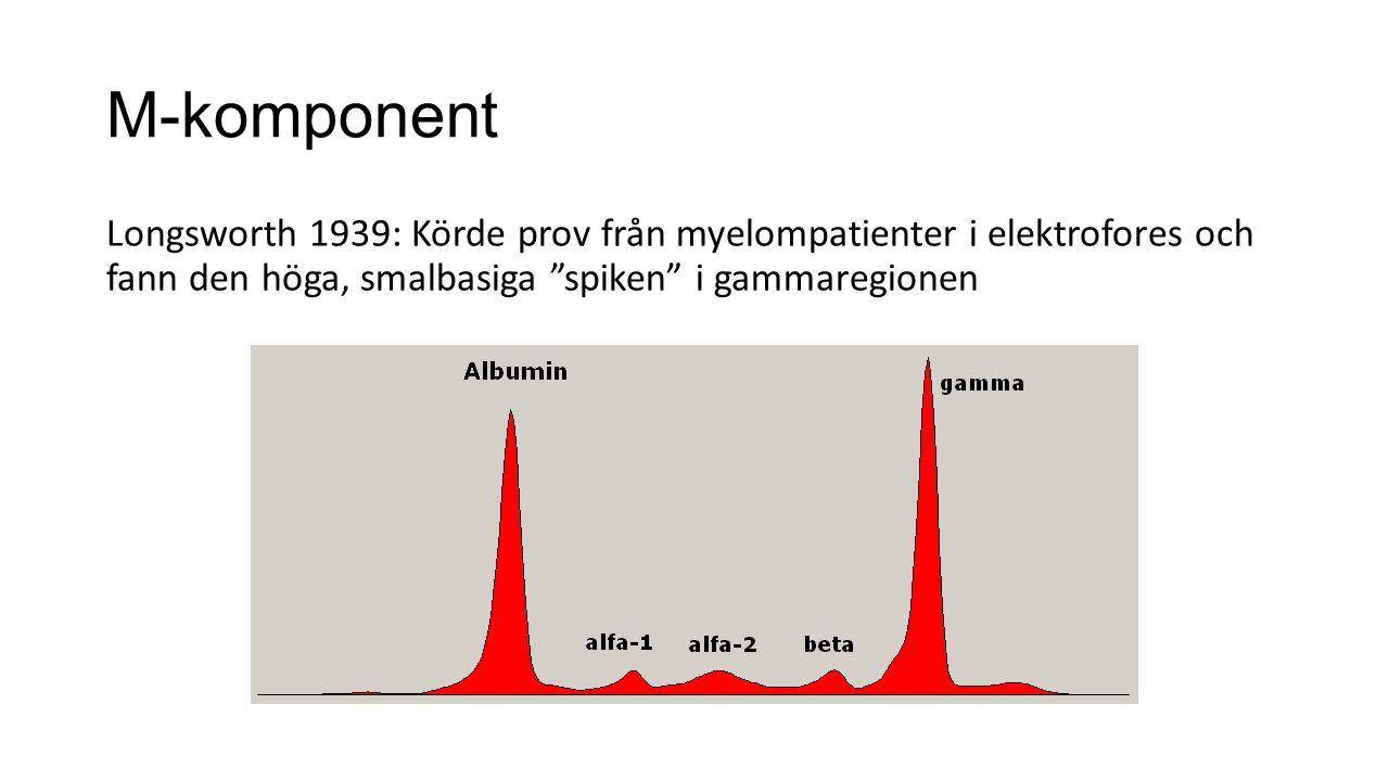 """M-komponent Longsworth 1939: Körde prov från myelompatienter i elektrofores och fann den höga, smalbasiga """"spiken"""" i gammaregionen"""