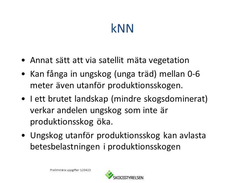 kNN Annat sätt att via satellit mäta vegetation Kan fånga in ungskog (unga träd) mellan 0-6 meter även utanför produktionsskogen. I ett brutet landska