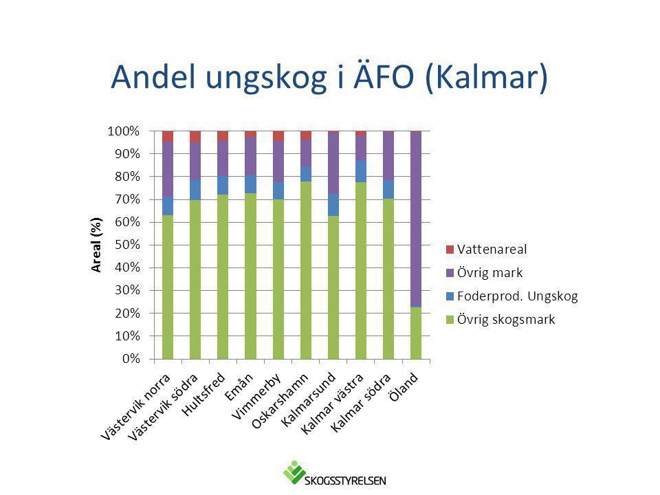 Andel ungskog i ÄFO (Kalmar)