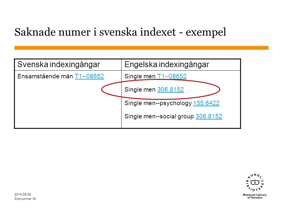 Sidnummer 2014-09-25 15 Saknade numer i svenska indexet - exempel Svenska indexingångarEngelska indexingångar Ensamstående män T1--08652T1--08652Single men T1--08652T1--08652 Single men 306.8152306.8152 Single men--psychology 155.6422155.6422 Single men--social group 306.8152306.8152