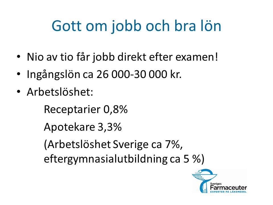 Gott om jobb och bra lön Nio av tio får jobb direkt efter examen! Ingångslön ca 26 000-30 000 kr. Arbetslöshet: Receptarier 0,8% Apotekare 3,3% (Arbet