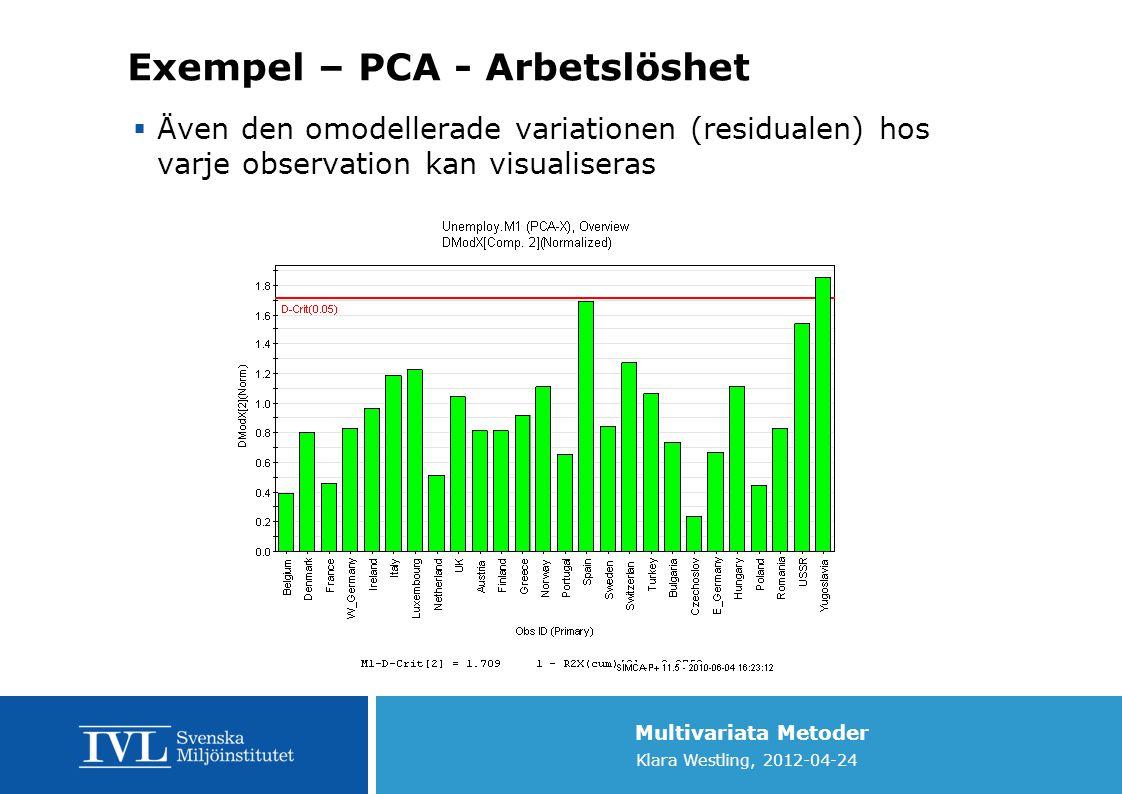 Multivariata Metoder Klara Westling, 2012-04-24 Exempel – PCA - Arbetslöshet  Även den omodellerade variationen (residualen) hos varje observation ka