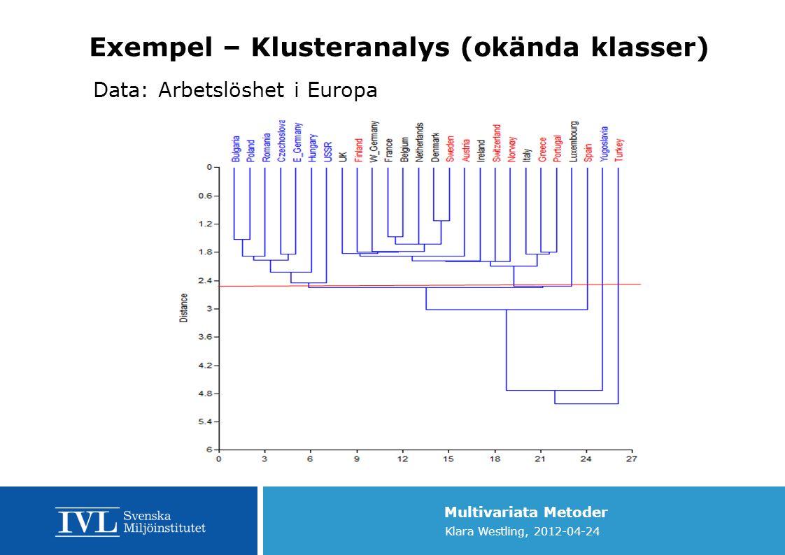 Multivariata Metoder Klara Westling, 2012-04-24 Exempel – Klusteranalys (okända klasser) Data: Arbetslöshet i Europa