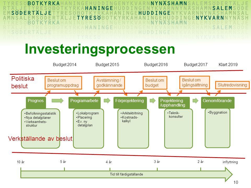 10 Investeringsprocessen Prognos Befolkningsstatistik Nya detaljplaner Verksamhets- struktur Programarbete Lokalprogram Placering Ev. ny detaljplan Fö